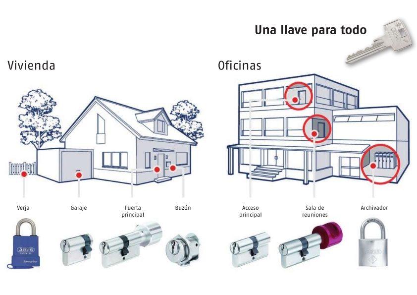 🔑Cerrajero en Garrucha bombines de seguridad
